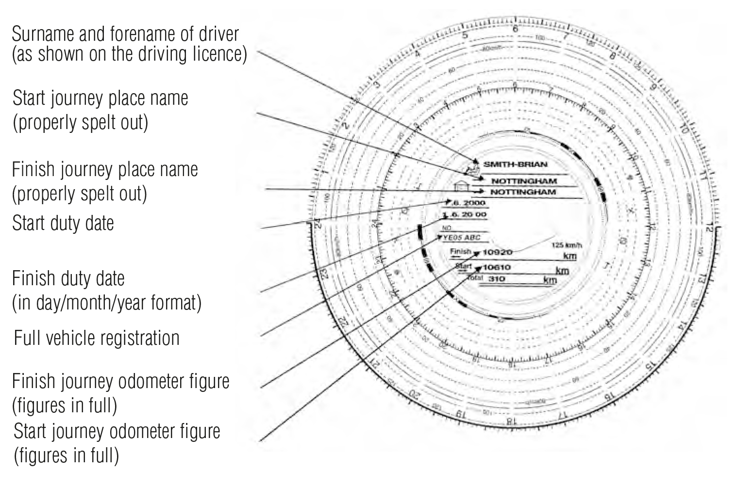 How to complete a analogue tachograph chart